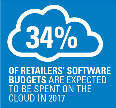 34% of retailers' software budgets are expected to be spent on the cloud in 2017
