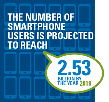 The number of smartphone users is projected to reach 2.53 billion