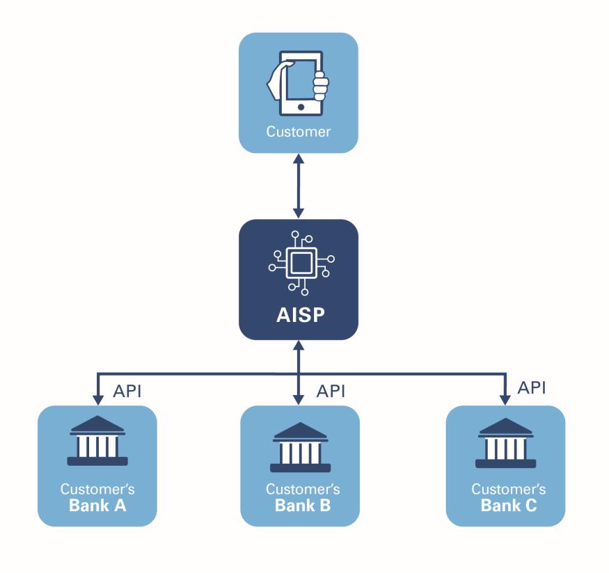 AISP chart