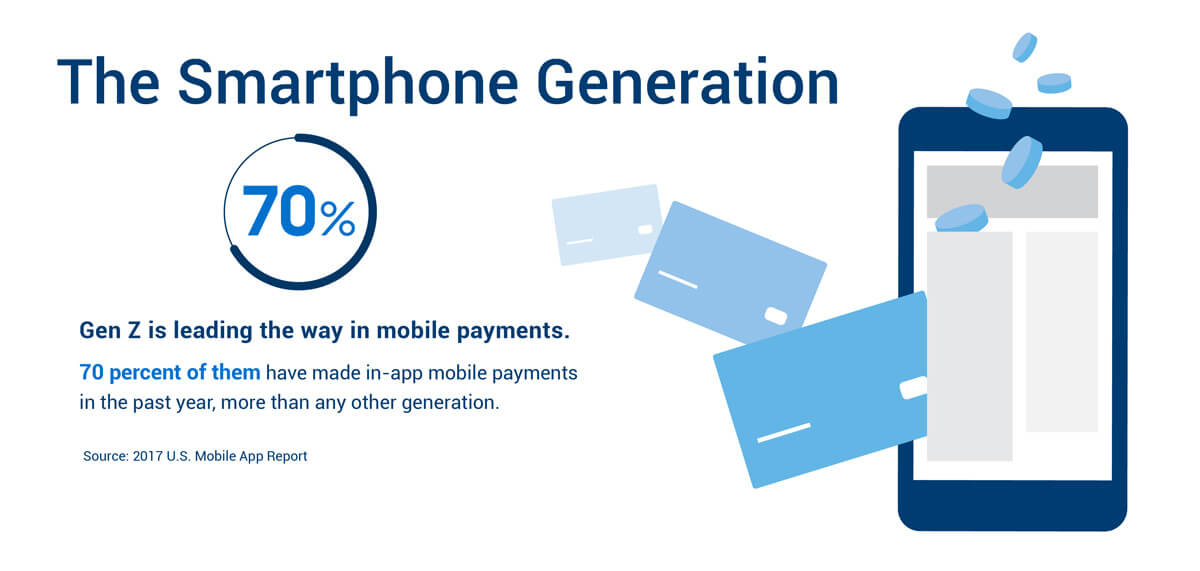 The Smartphone Generation - Gen Z is leading the way in mobile payments. 70% of them have made in-app mobile payments in the past year, more than any other generation.