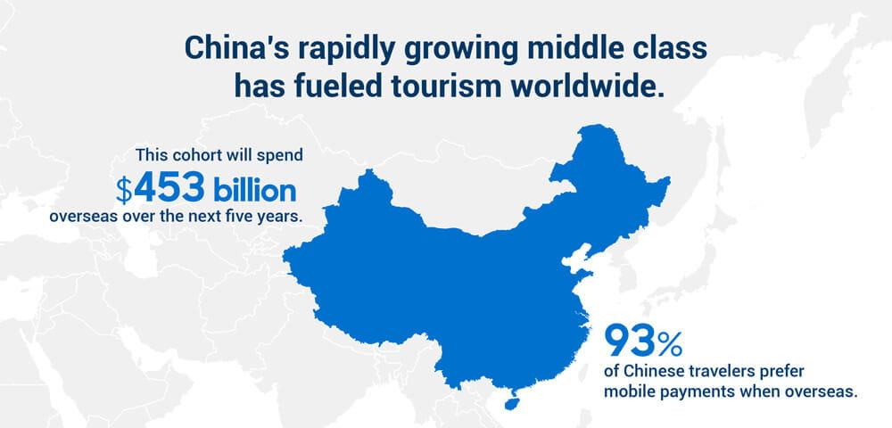 China's rapidly-growing middle class has fueled tourism worldwide.  Travelers will spend $453 billion overseas over the next 5 years. 93% of Chinese travelers prefer mobile payments when overseas.