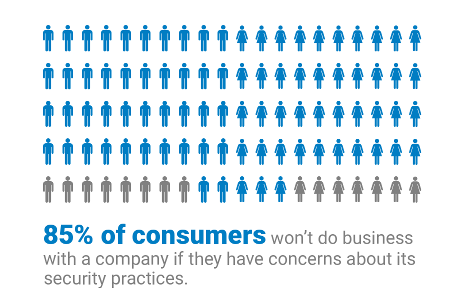 85% of consumers won't do business with a company if they have concerns about their security process.