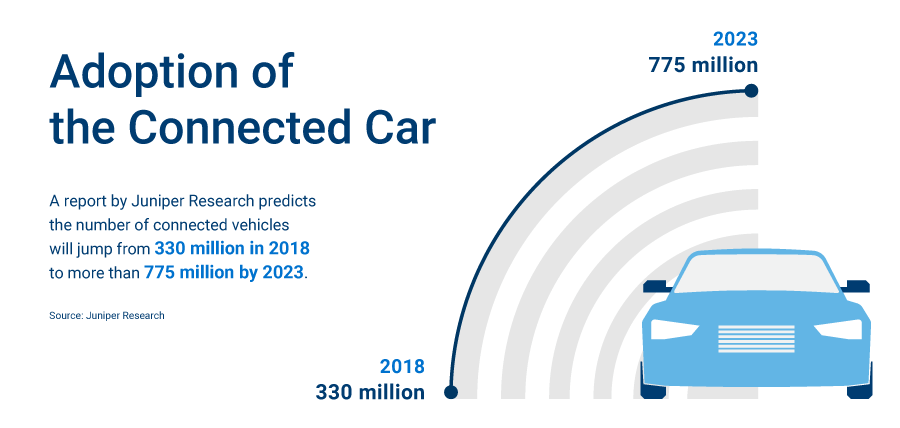 Adoption of the Connected Car - A report by Juniper Research predicts the number of connected vehicles will jump from 330 million in 2018 to more than 775 million by 2023.