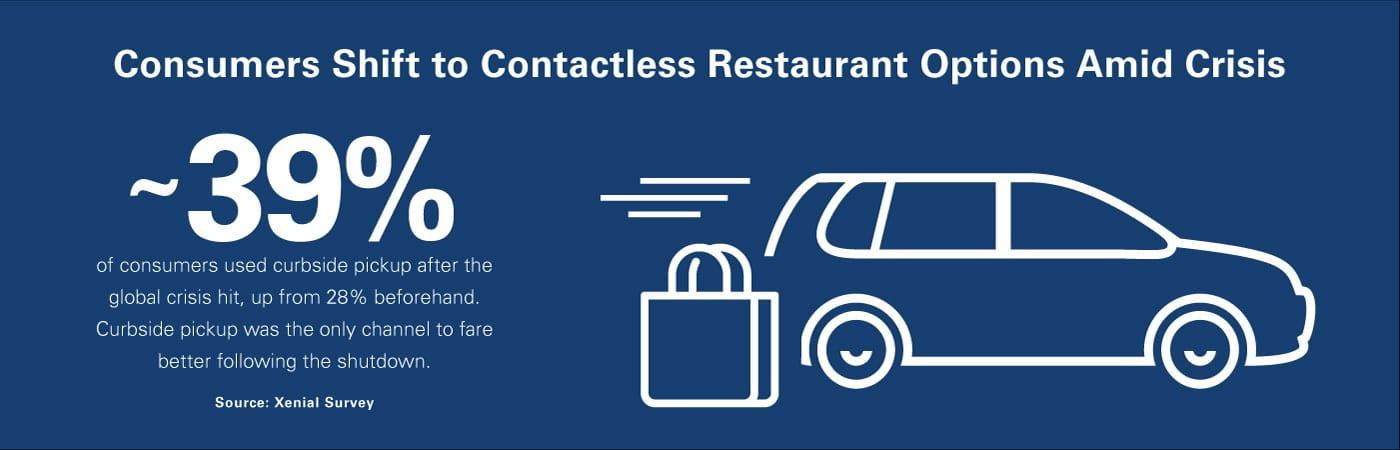 Consumers Shift to Contactless Restaurant Options Amid Crisis