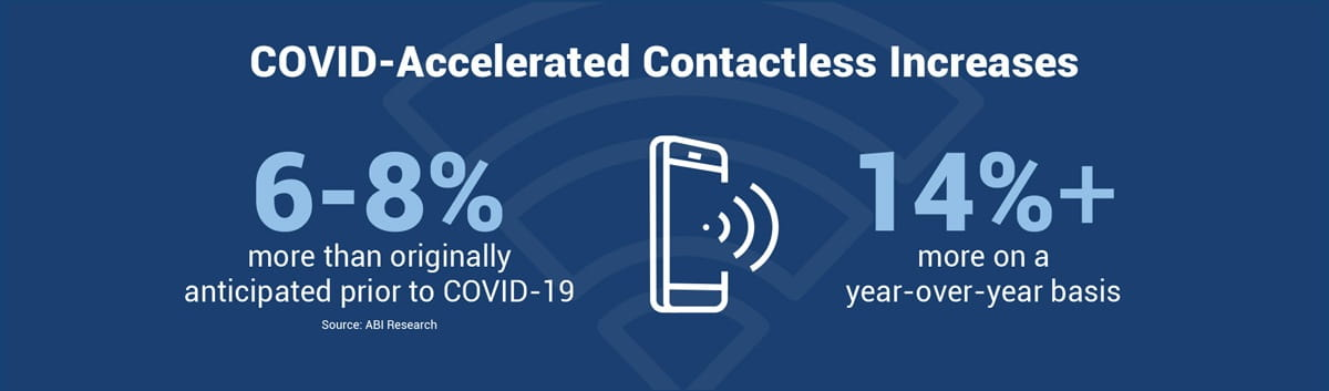 COVID-Accelerated Contactless Increases - 6-8% more than originally anticipated prior to COVID-19 (Source: ABI Research). 14%+ more on a year-over-year basis.