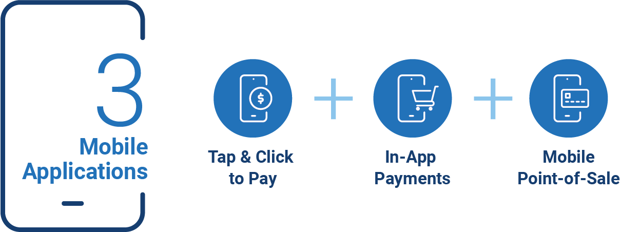 An illustration showing 3 mobile payment applications: Tap & Click to Pay, In-App Payments and Mobile POS.