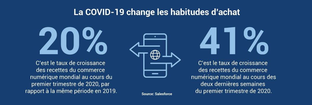 La COVID-19 change les habitudes d'achat 20% C'est le taux de croissance des recettes du commerce numérique mondial au cours du premier trimestre de 2020, par rapport à la même période en 2019. | 41% C'est le taux de croissance des recettes du commerce numérique mondial au cours des deux dernières semaines du premier trimestre de 2020.