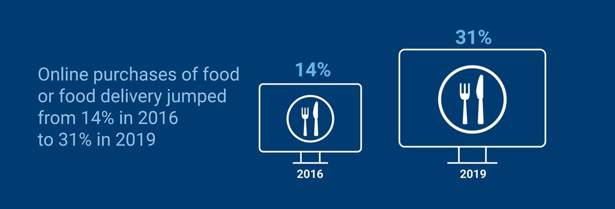 Online purchases of food or food delivery jumped from 14% in 2016 to 31% in 2019.