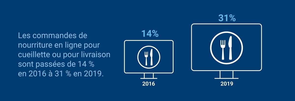 Les commandes de nourriture en ligne pour cueillette ou pour livraison sont passées de 14 % en 2016 à 31 % en 2019.