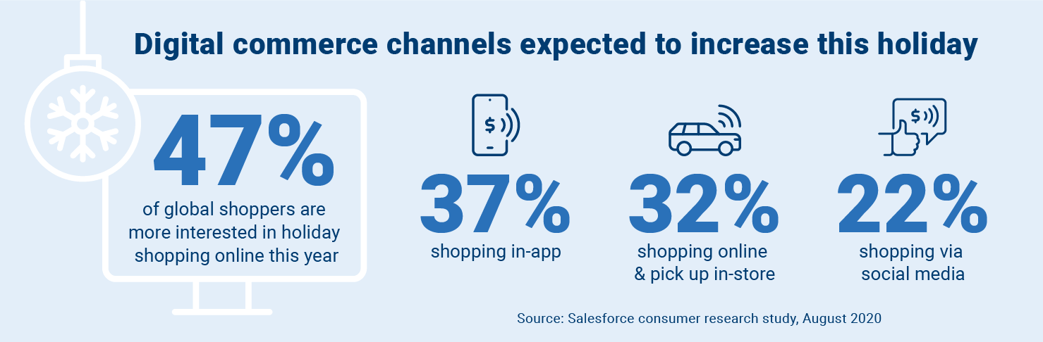 Digital commerce channels expected to increase this holiday.