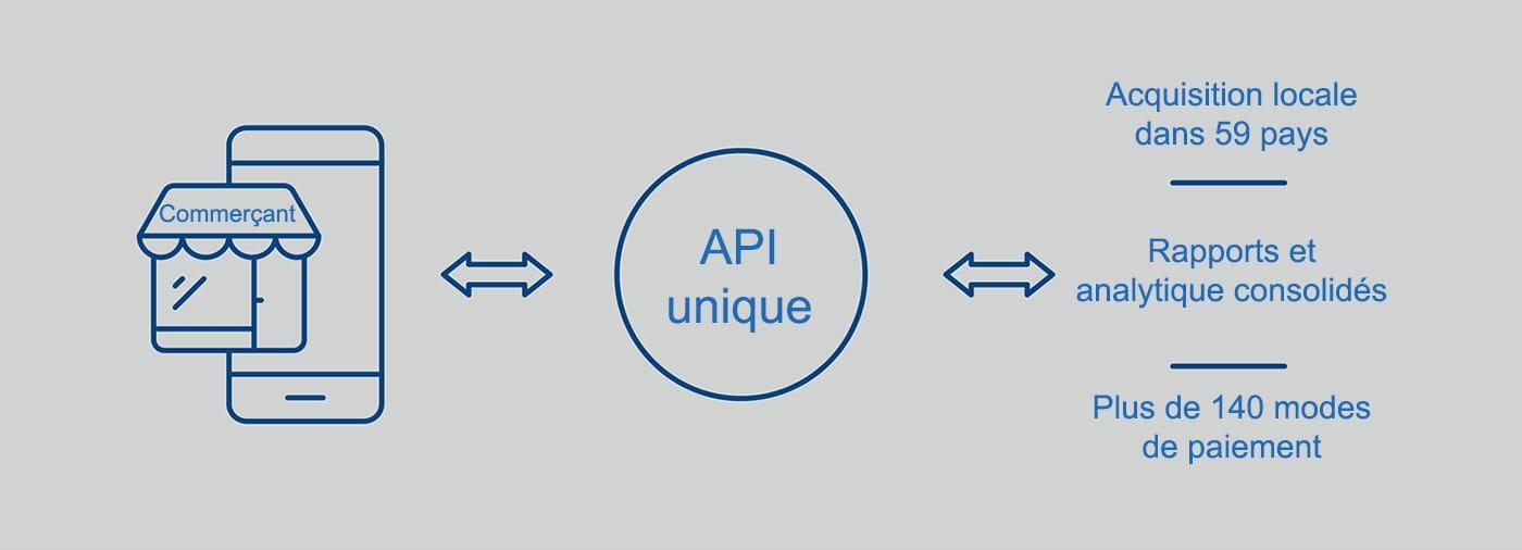 Commerçant <-> API unique <-> Acquisition locale dans 59 pays | Rapports et analytique consolidés | Plus de 140 modes de paiement