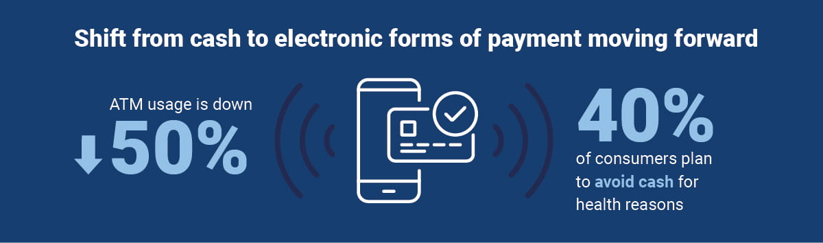 Shift from cash to electronic forms of payment moving forward. ATM usage is down 50%. 40% of consumers plan to avoid cash for health reasons.