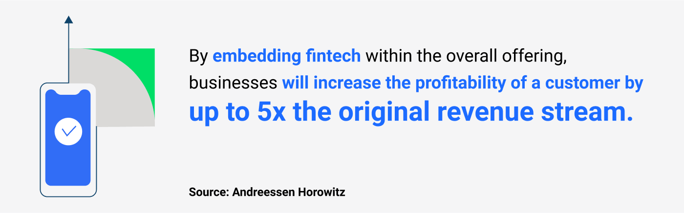 """""""By embedding fintech within the overall offering, businesses will increase the profitability of a customer by up to 5x the original revenue stream."""" (Source: Andreessen Horowitz)"""
