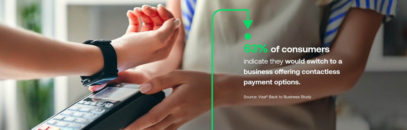 63% of consumers indicate they would switch to a business offering contactless payment options