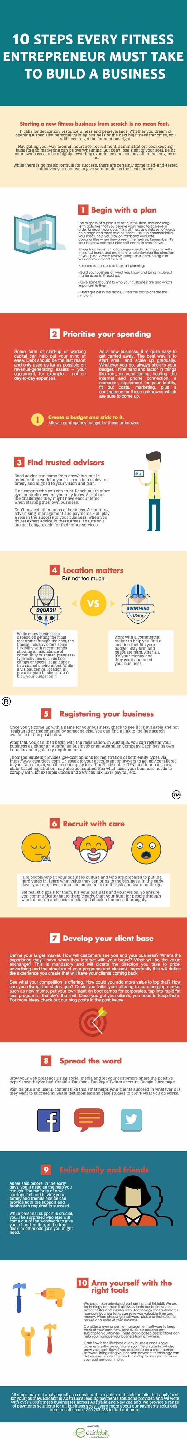 Steps for fitness entrepreneurs to start a business