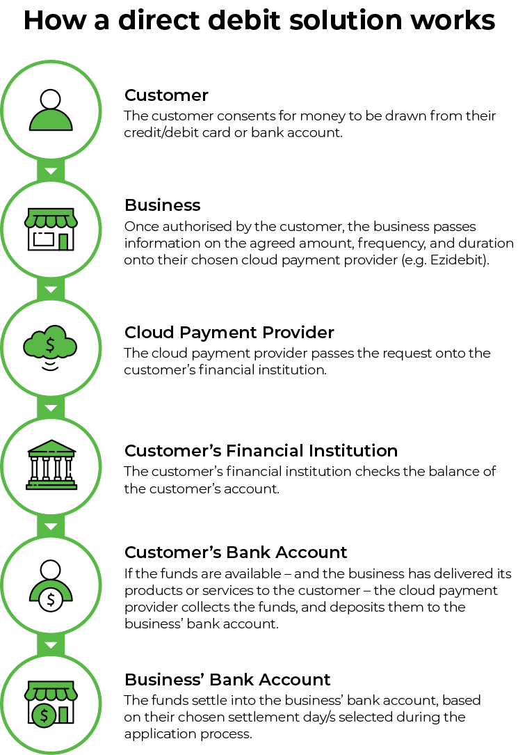 How a direct debit solution works infographic