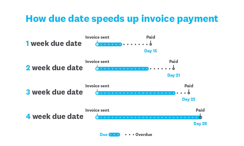 Number of invoices sent