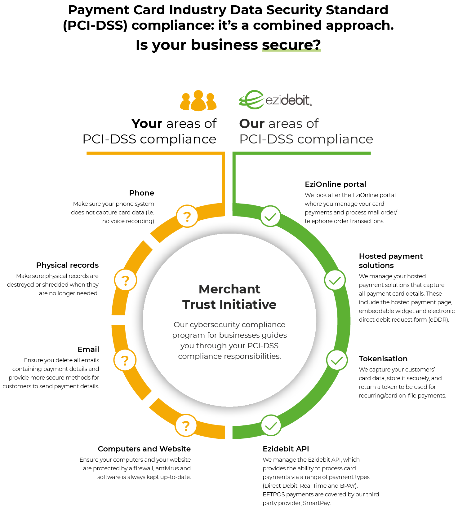 PCI DSS Compliance is a combined approach. Is your business secure?