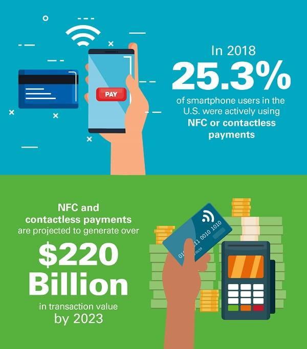 NFC payment statistics