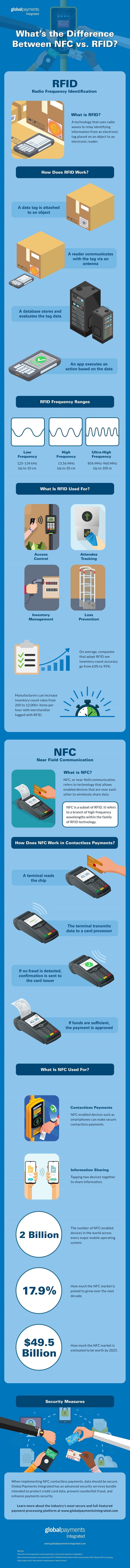 NFC vs RFID infographic