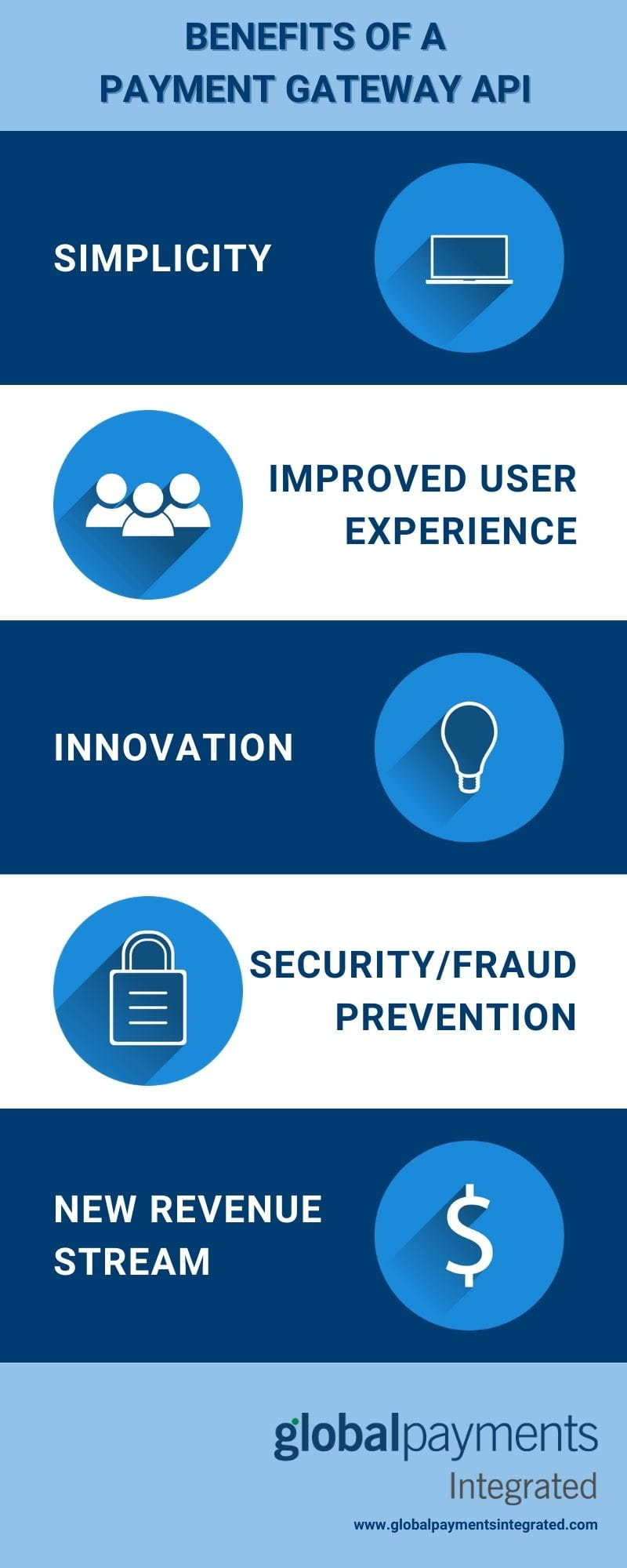 Benefits of a payment gateway API infographic