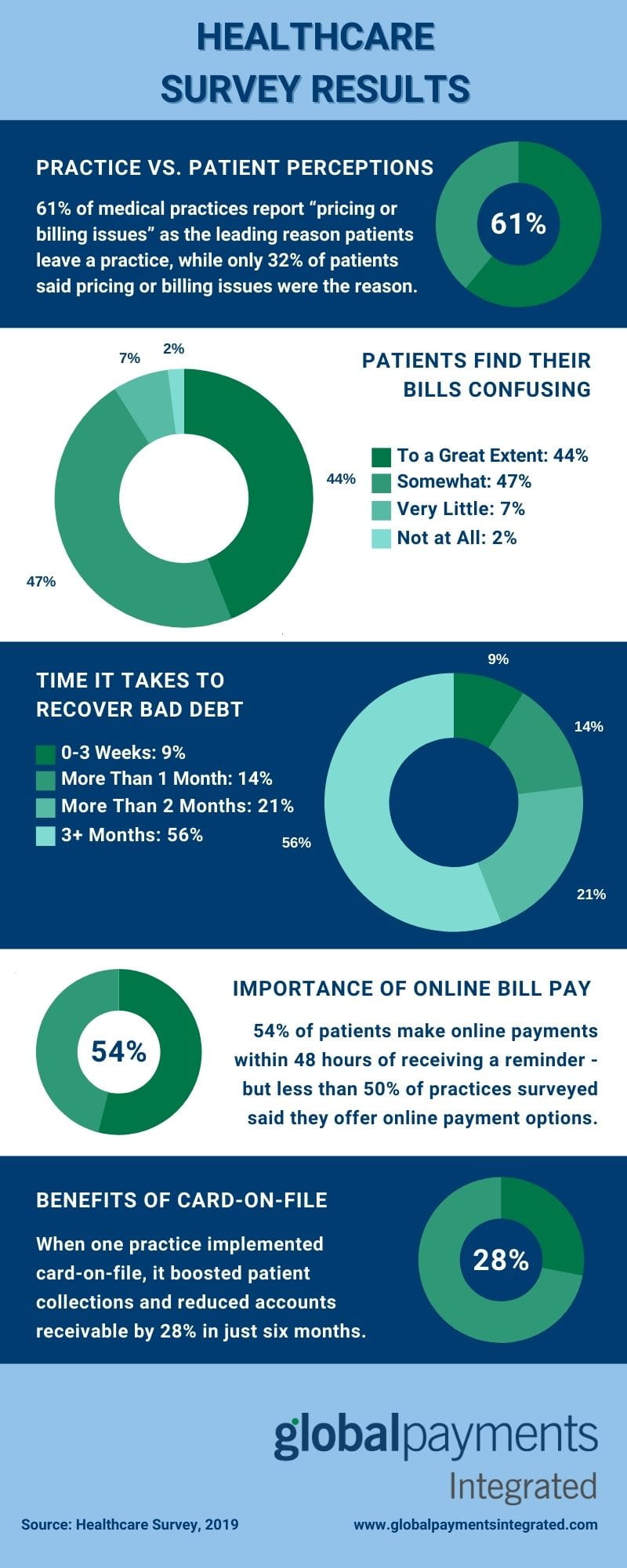 Healthcare survey results infographic
