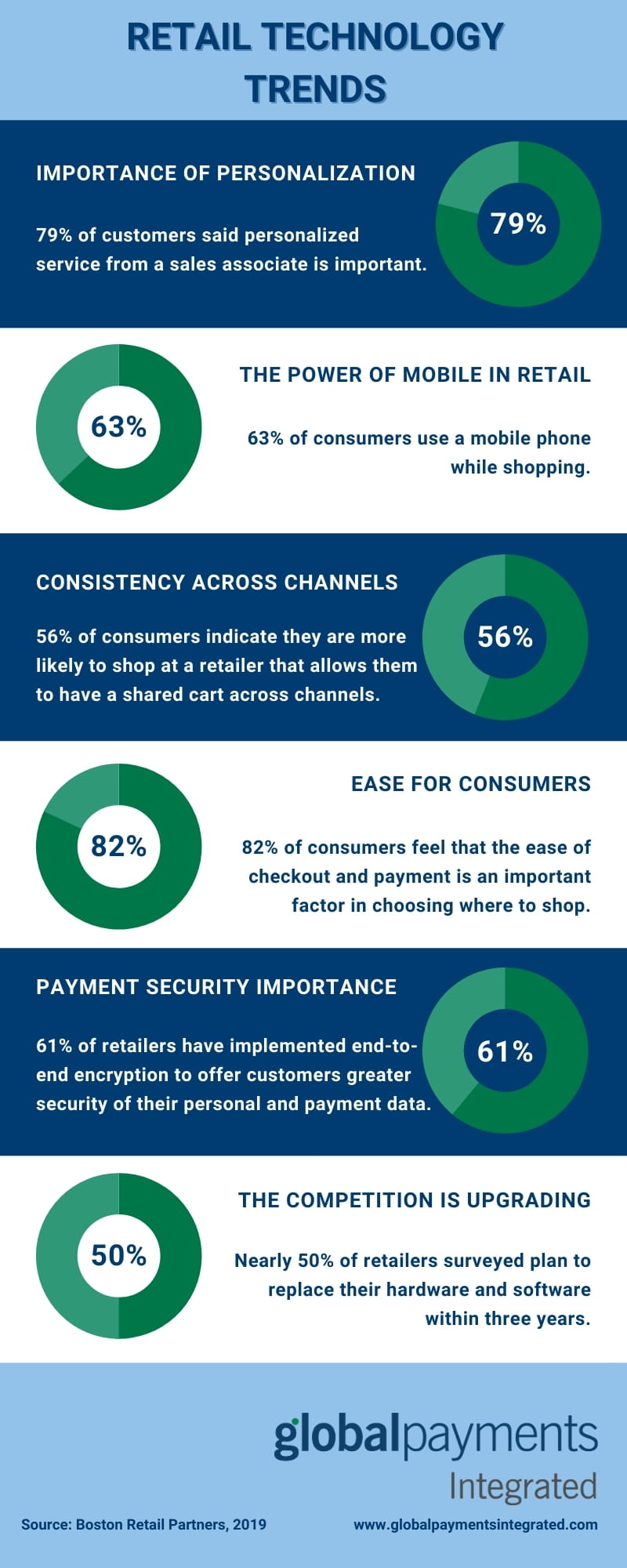 Infographic showing retail technology trends