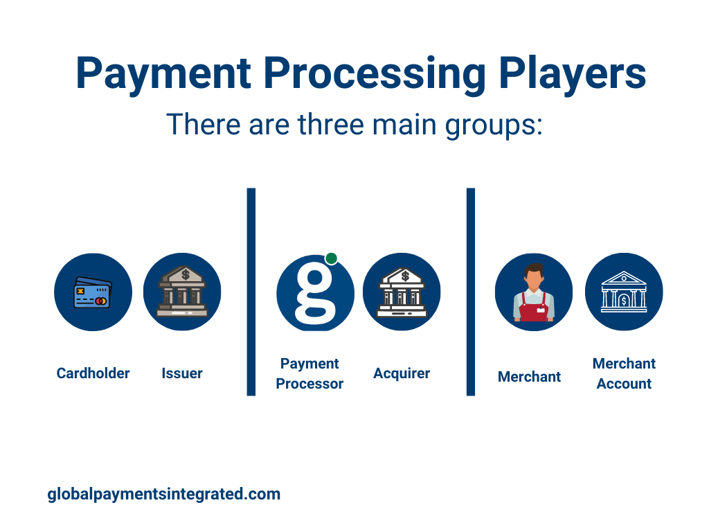 Payment processing players infographic