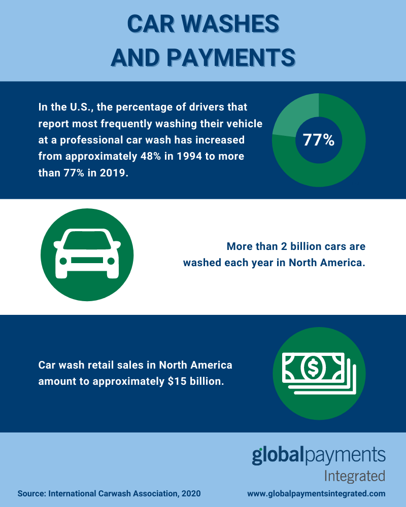 Infographic showing stats about car washes and payments