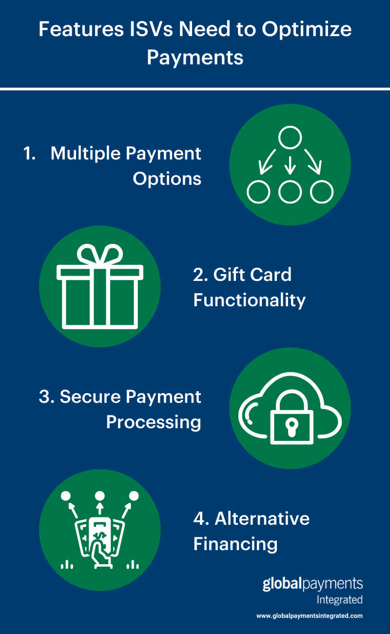 Infographic with 4 features ISVs need to optimize payments