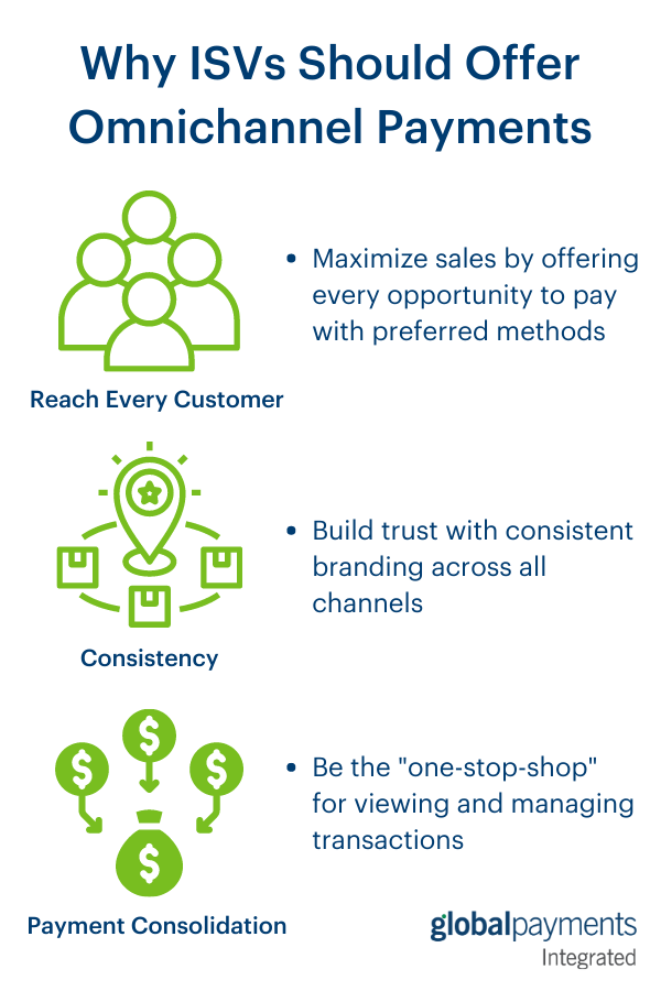 Infographic listing reasons ISVs should offer omnichannel payments