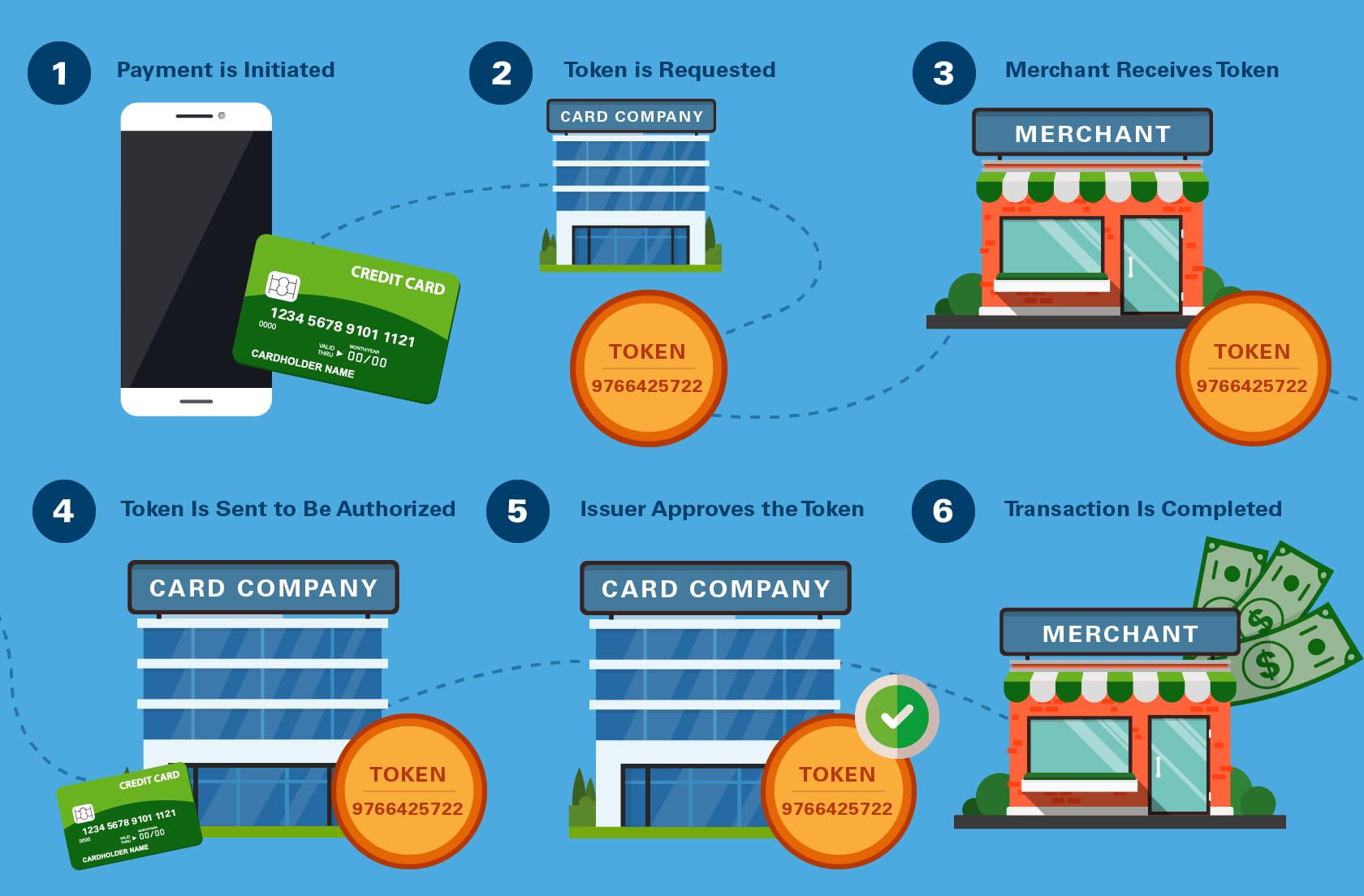 How Credit Card Tokenization Works