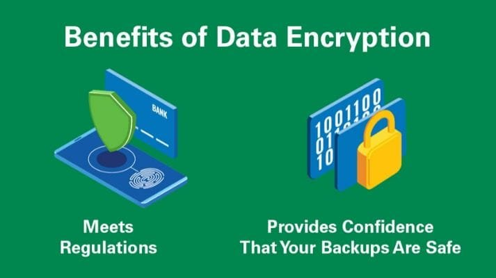 Meeting regulations and providing confidence that your backups are safe are two benefits of data encryption.