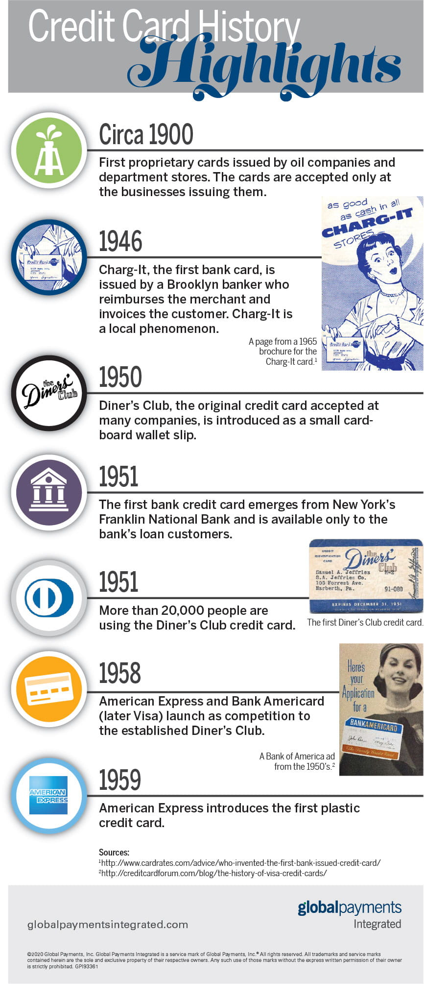 History of the credit card infographic