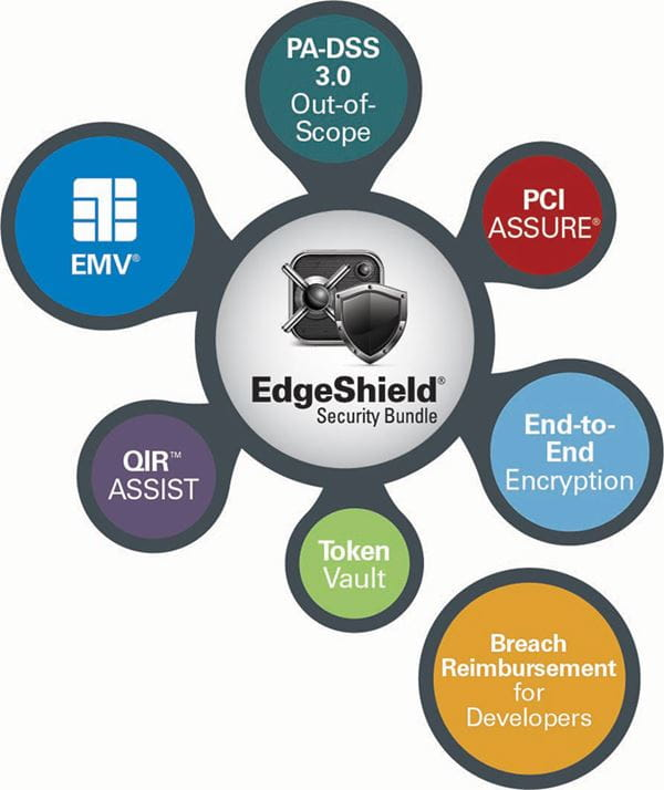 EdgeShield Features