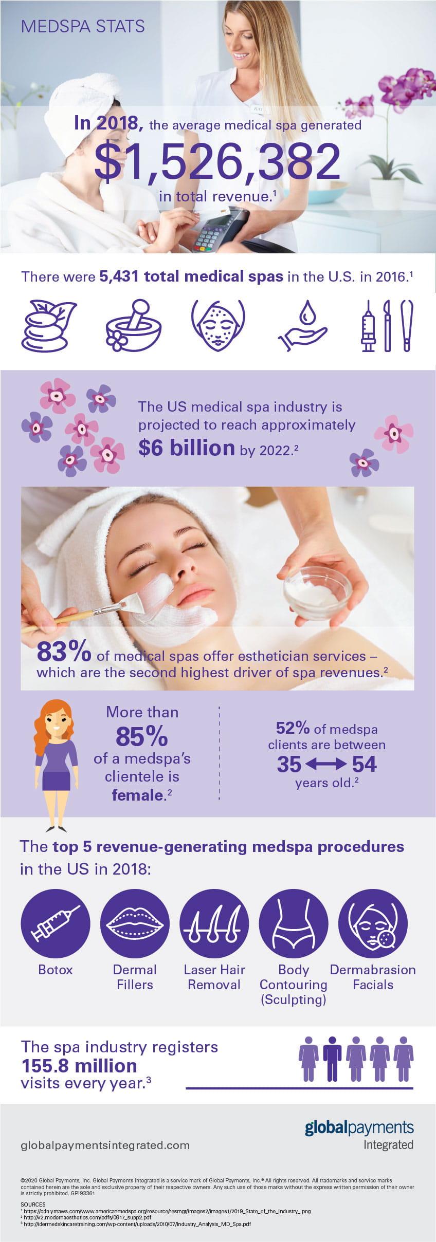 Medspa payment statistics infographic