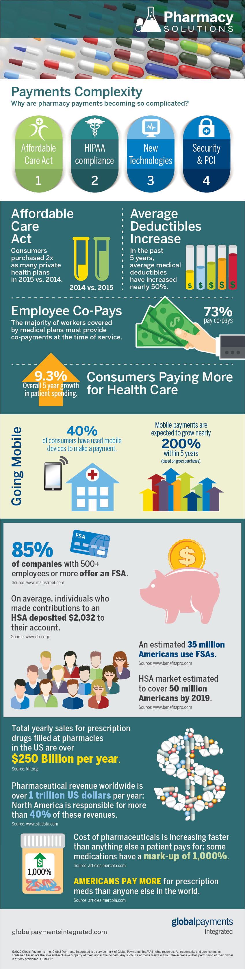 Pharmacy Infographic