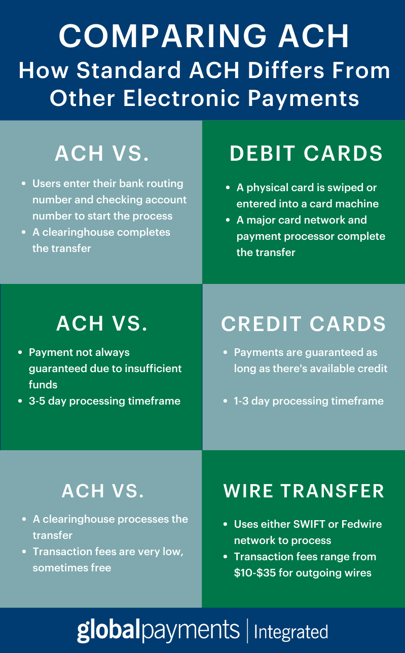 Infographic comparing standard ACH to debit cards, credit cards, and wire transfers