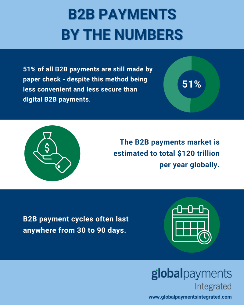 Infographic showing statistics about B2B payments
