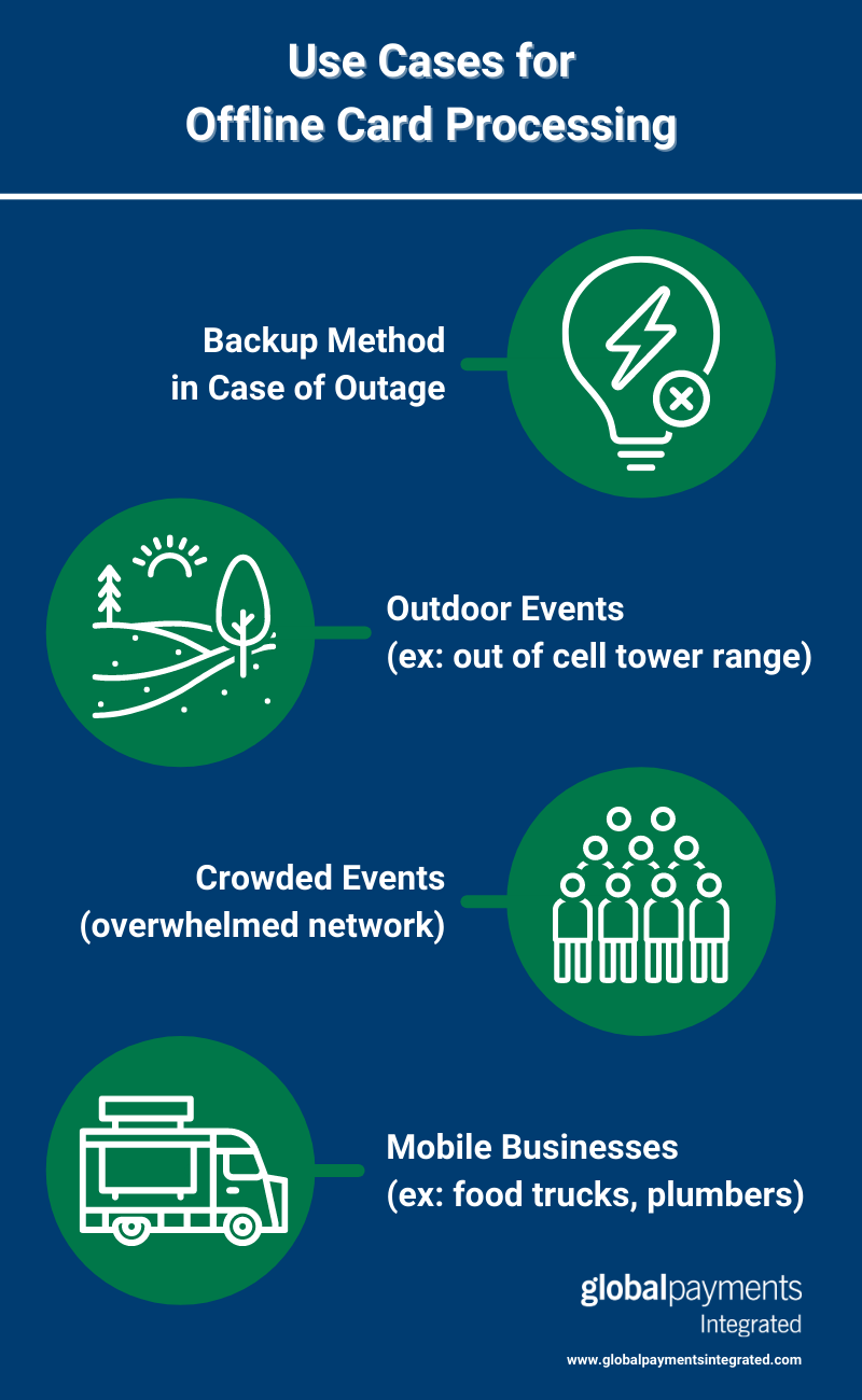 Infographic showing use cases for offline credit card processing