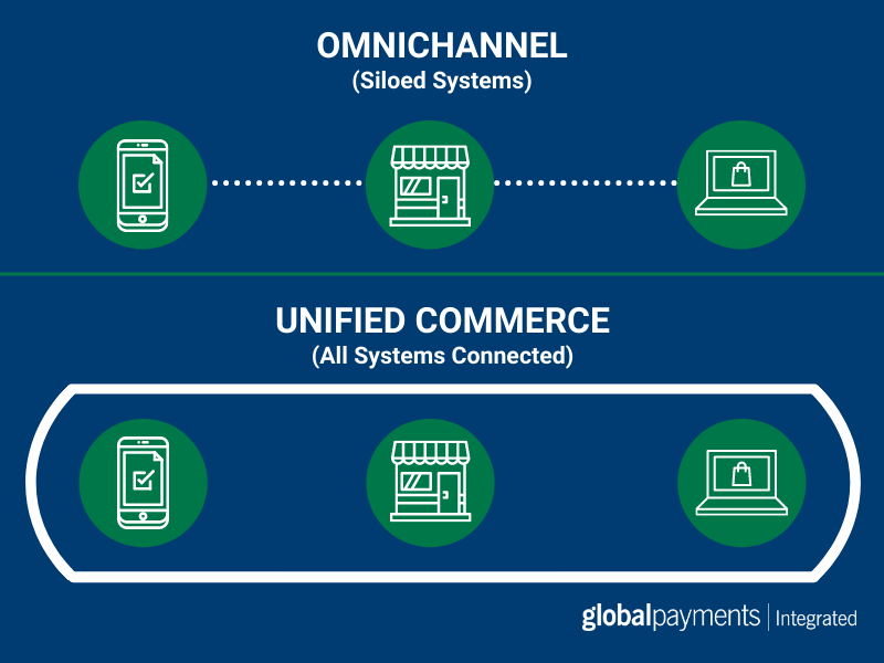 Infographic showing the differences between omnichannel and unified commerce