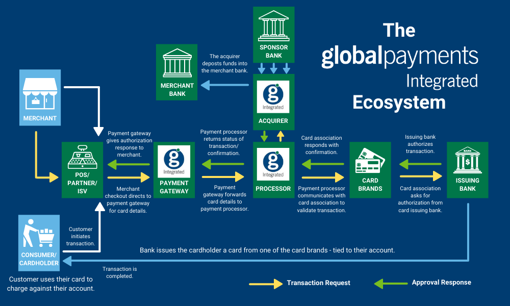 Infographic depicting the Global Payments Integrated payments ecosystem
