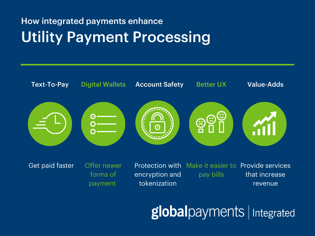 Infographic explaining how integrated payments enhance utility payment processing