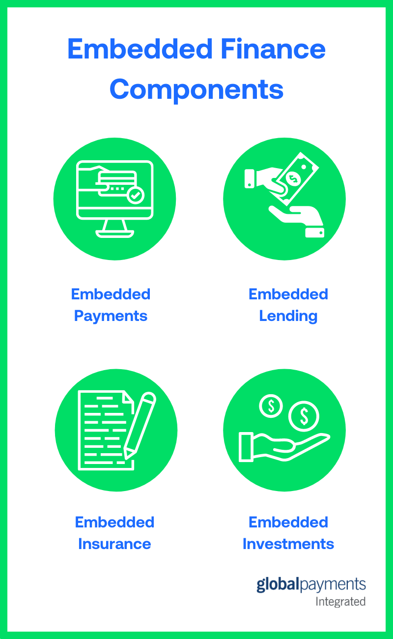 Infographic showing the components of embedded finance