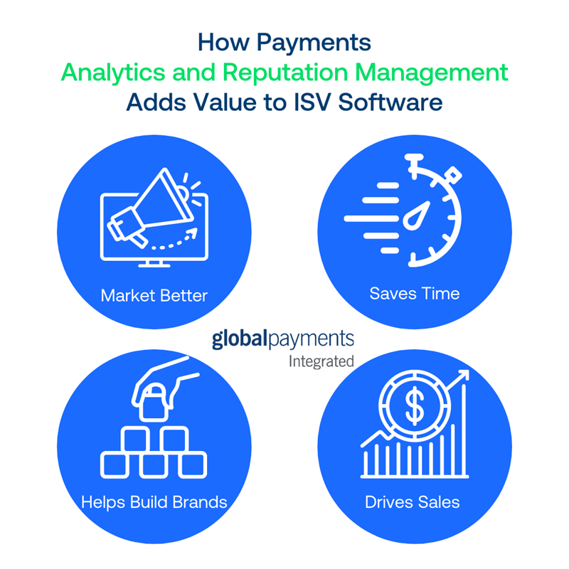 Infographic showing how Analytics and Reputation Management add value to ISV software