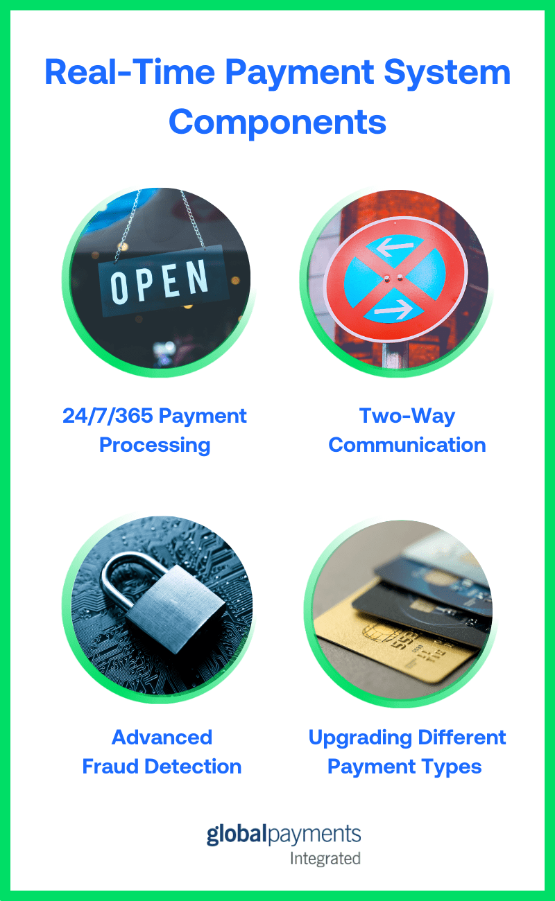 Infographic showing real-time payment system components