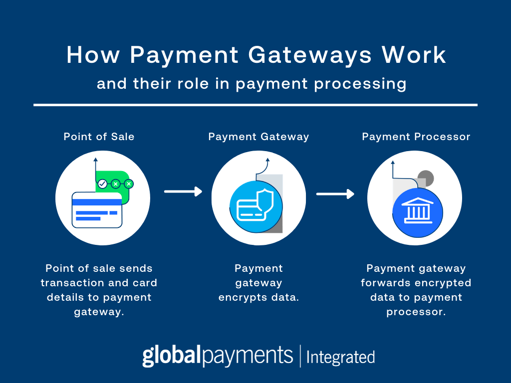 Infographic that explains how payment gateways work. Includes point of sale, payment gateway, and payment processor.