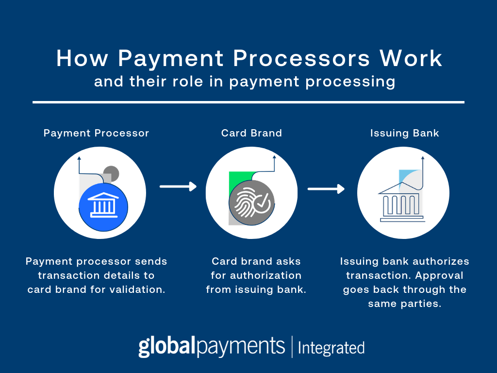 Infographic that shows how payment processors work. Includes icons representing payment processor, card brand, and issuing bank.