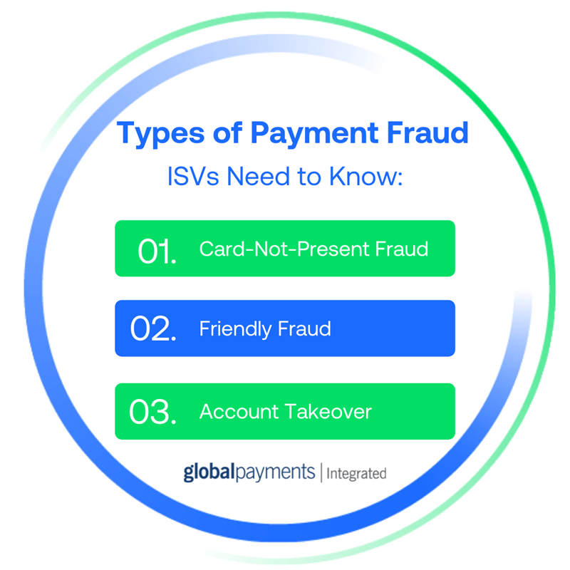 Infographic that lists 3 types of payment fraud for ISVs: card-not-present, friendly fraud, and account takeover.