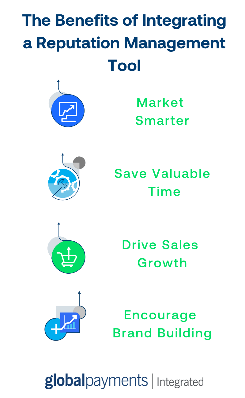 """Infographic titled """"The benefits of integrating a reputation management tool"""". Benefits include """"market smarter, save valuable time, drive sales growth, and encourage brand building""""."""